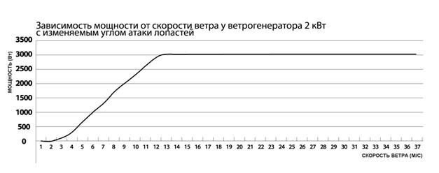 Паспорт ветрогенератора 3 кВт 48 В STORM USE с изменяемым углом атаки лопастей . Контентплатформа