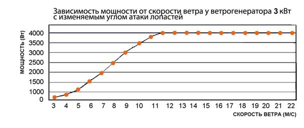Официальный сайт МАП Энергия STORM·USE·48·23 Ветрогенераторы