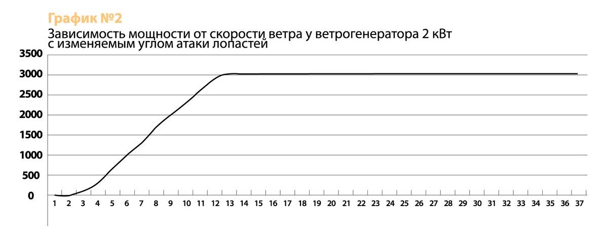 График скорости ветра